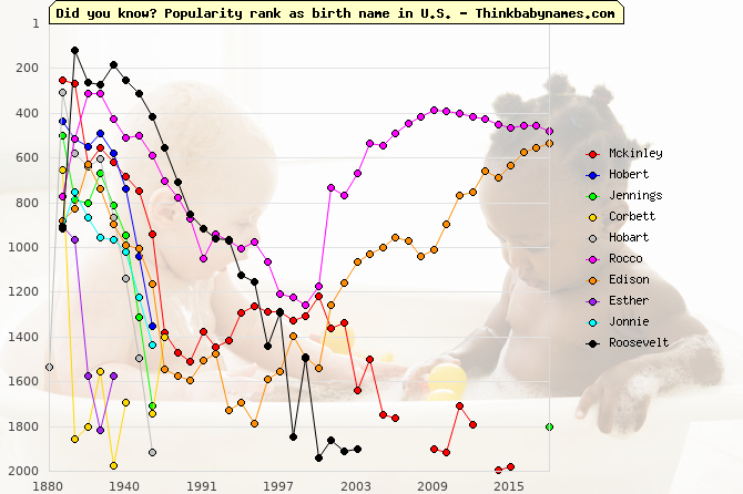 Top Gains for U.S. Baby Names 1890-1899: Mckinley, Hobert, Jennings, Corbett, Hobart, Rocco, Edison, Esther, Jonnie, Roosevelt