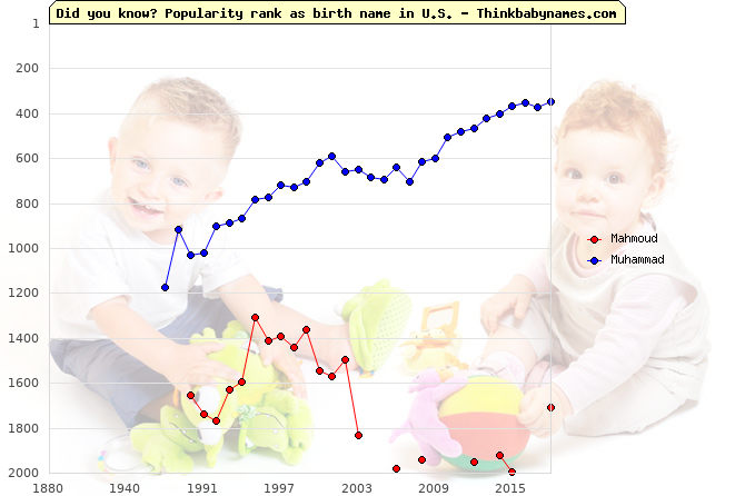 Top 2000 baby names ranking of Mahmoud, Muhammad in U.S.