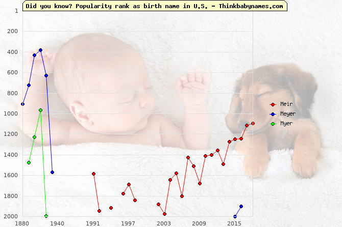 Top 2000 baby names ranking of Meir, Meyer, Myer in U.S.