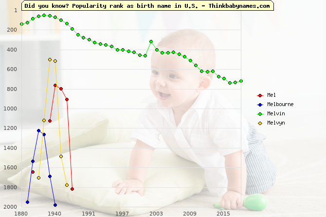 Top 2000 baby names ranking of Mel, Melbourne, Melvin, Melvyn in U.S.