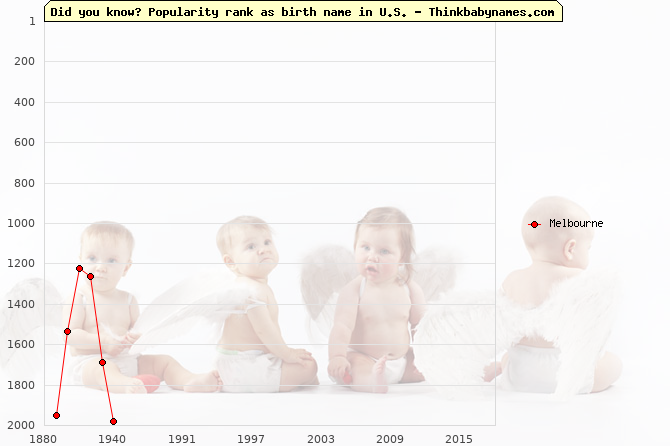 Top 2000 baby names ranking of Melbourne name in U.S.