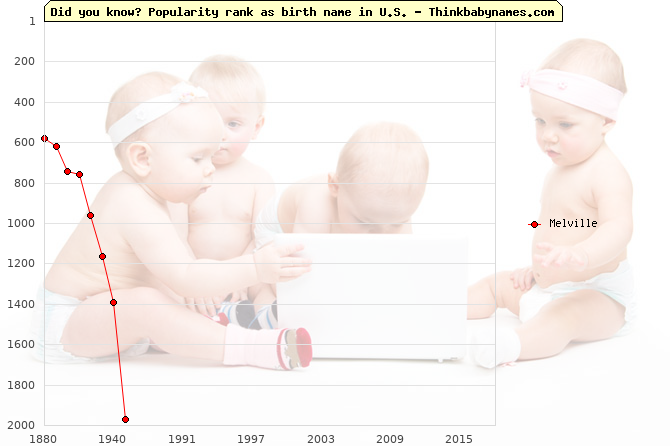 Top 2000 baby names ranking of Melville name in U.S.