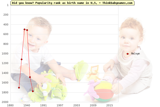 Top 2000 baby names ranking of Melvyn name in U.S.