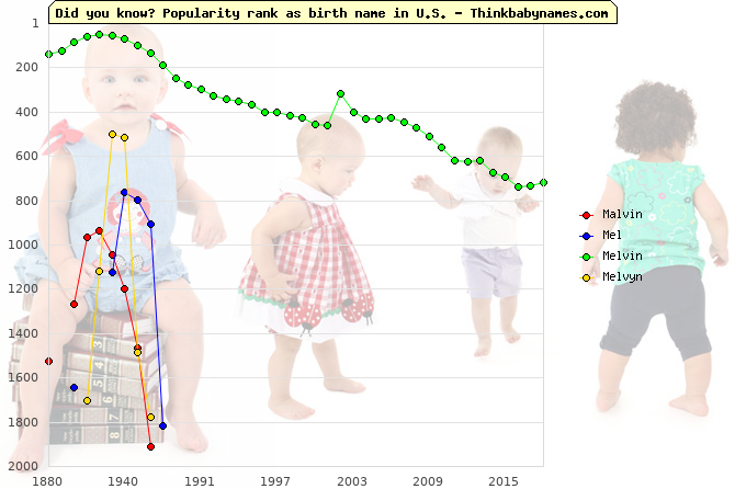 Top 2000 baby names ranking of Malvin, Mel, Melvin, Melvyn in U.S.