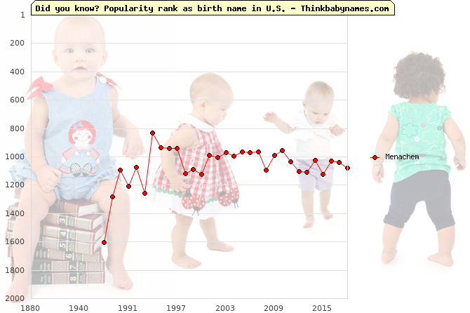 Top 2000 baby names ranking of Menachem name in U.S.