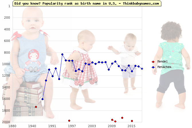 Top 2000 baby names ranking of Mendel, Menachem in U.S.