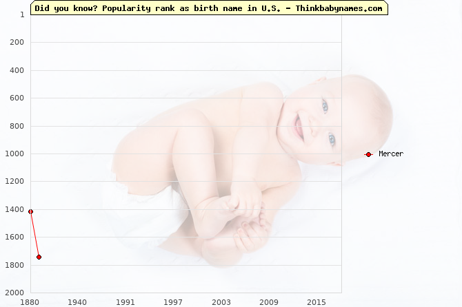 Top 2000 baby names ranking of Mercer in U.S.