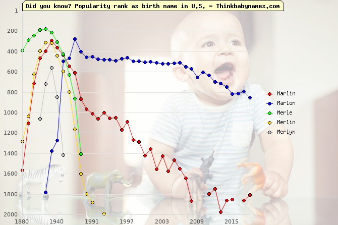 Top 2000 baby names ranking of Marlin, Marlon, Merle, Merlin, Merlyn in U.S.