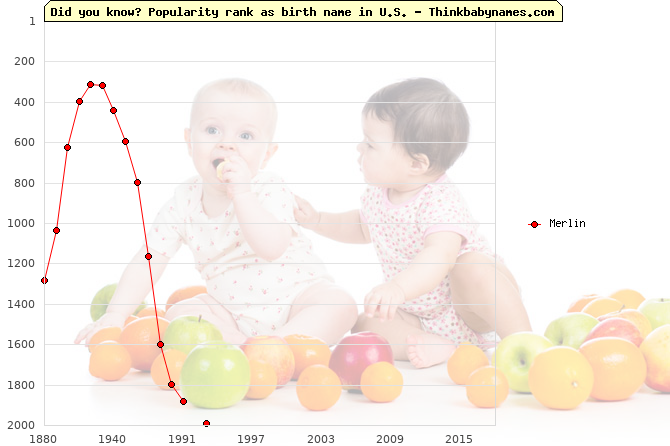 Top 2000 baby names ranking of Merlin name in U.S.