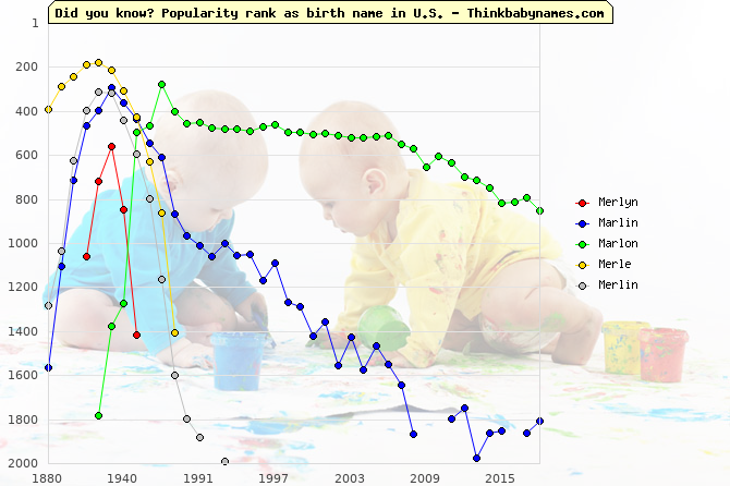 Top 2000 baby names ranking of Merlyn, Marlin, Marlon, Merle, Merlin in U.S.