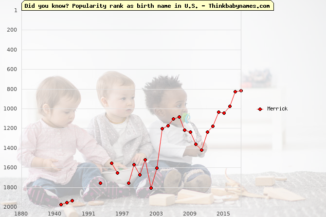 Top 2000 baby names ranking of Merrick name in U.S.