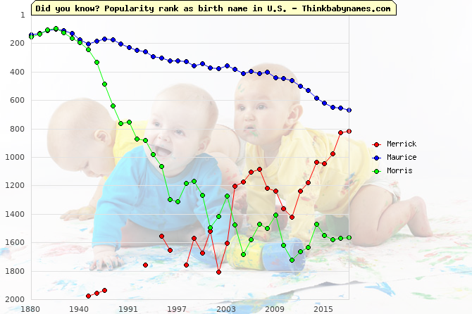 Top 2000 baby names ranking of Merrick, Maurice, Morris in U.S.