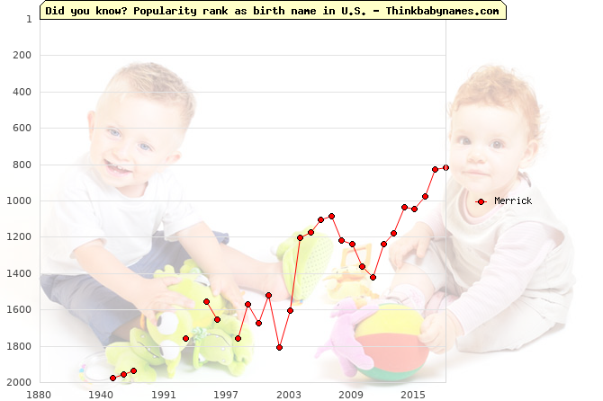 Top 2000 baby names ranking of Merrick in U.S.