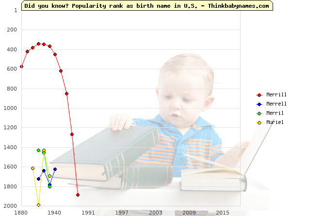 Top 2000 baby names ranking of Merrill, Merrell, Merril, Muriel in U.S.