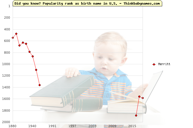 Top 2000 baby names ranking of Merritt name in U.S.