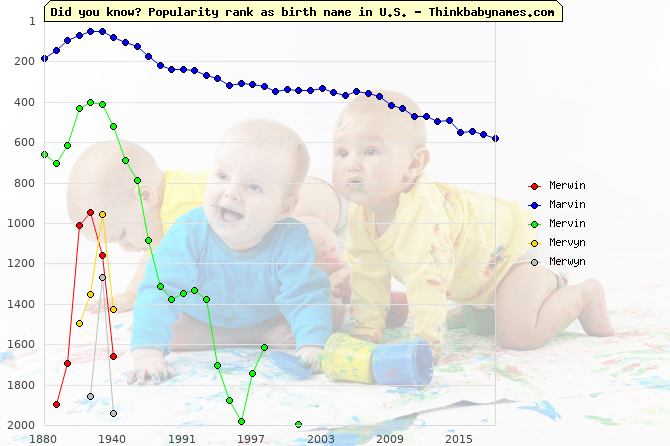 Top 2000 baby names ranking of Merwin, Marvin, Mervin, Mervyn, Merwyn in U.S.