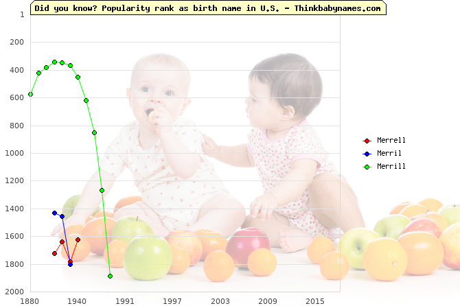 Top 2000 baby names ranking of Merrell, Merril, Merrill in U.S.