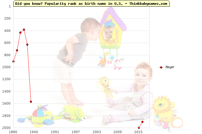 Top 1000 baby names ranking of Meyer in U.S.