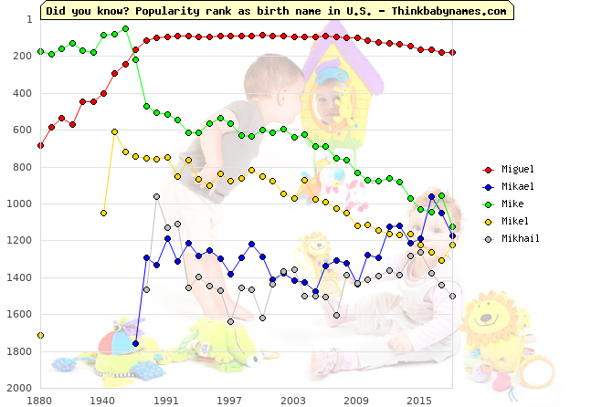 Top 2000 baby names ranking of Miguel, Mikael, Mike, Mikel, Mikhail in U.S.