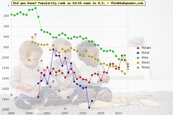 Top 2000 baby names ranking of Mikael, Mikal, Mike, Mikel, Mitch in U.S.