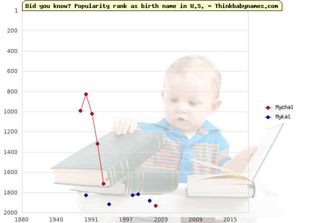 Top 2000 baby names ranking of Mychal, Mykal in U.S.