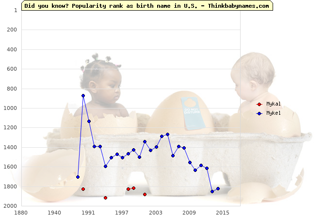 Top 2000 baby names ranking of Mykal, Mykel in U.S.