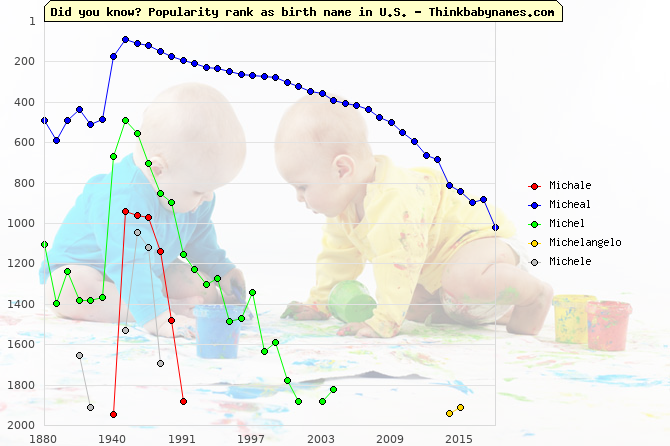Top 2000 baby names ranking of Michale, Micheal, Michel, Michelangelo, Michele in U.S.