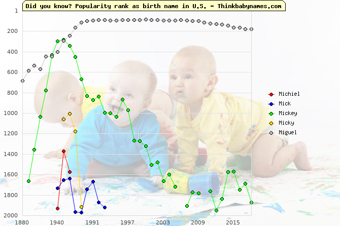 Top 2000 baby names ranking of Michiel, Mick, Mickey, Micky, Miguel in U.S.