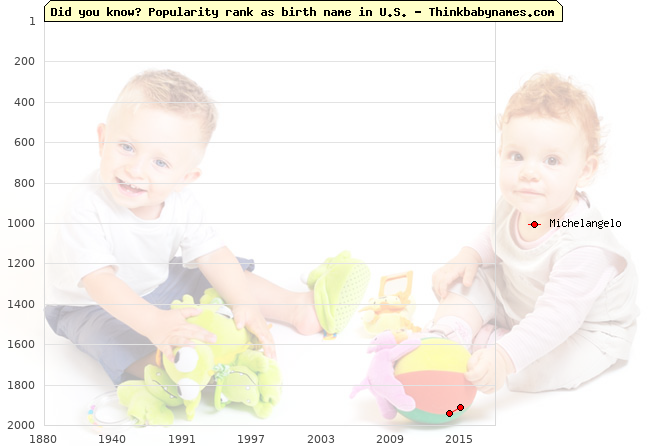 Top 2000 baby names ranking of Michelangelo name in U.S.