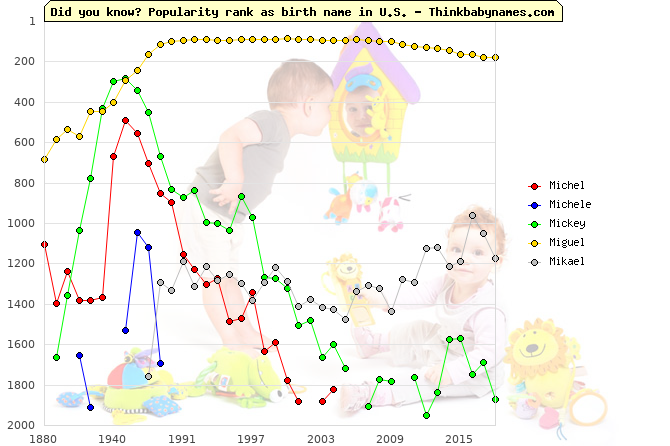 Top 2000 baby names ranking of Michel, Michele, Mickey, Miguel, Mikael in U.S.