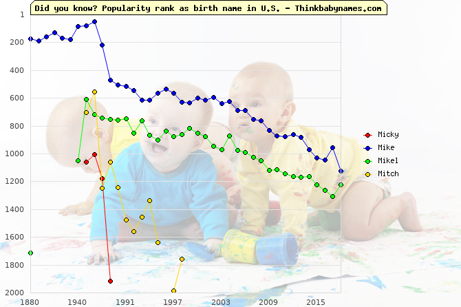 Top 2000 baby names ranking of Micky, Mike, Mikel, Mitch in U.S.