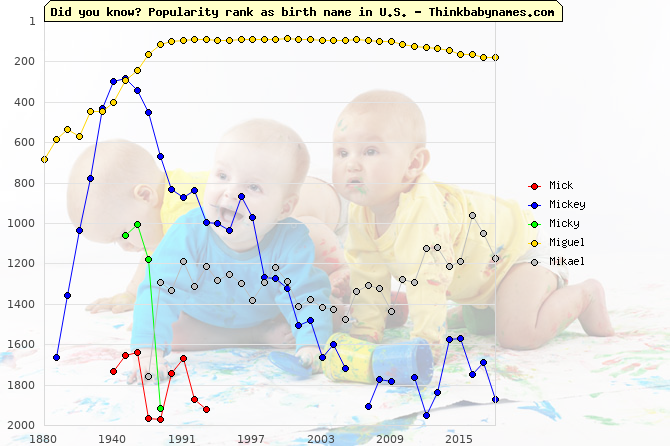 Top 2000 baby names ranking of Mi- names: Mick, Mickey, Micky, Miguel, Mikael