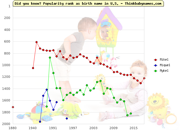 Top 2000 baby names ranking of Mikel, Miquel, Mykel in U.S.