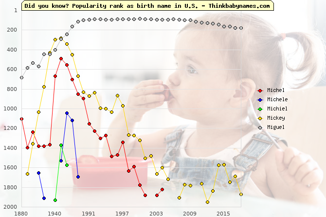 Top 2000 baby names ranking of Michel, Michele, Michiel, Mickey, Miguel in U.S.