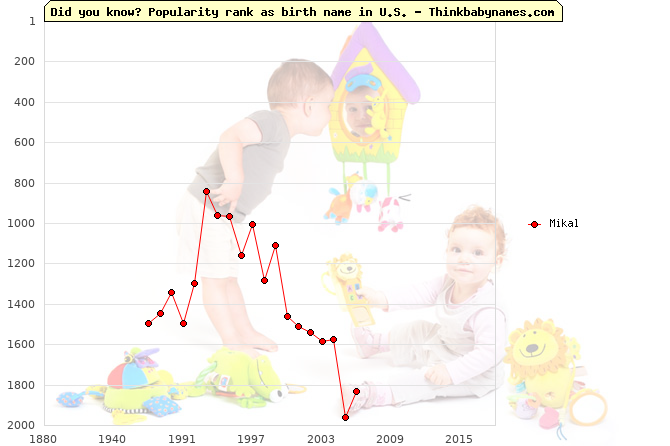 Top 2000 baby names ranking of Mikal name in U.S.