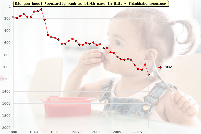Top 2000 baby names ranking of Mike name in U.S.