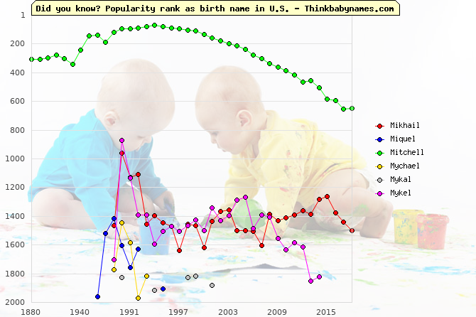 Top 2000 baby names ranking of Mikhail, Miquel, Mitchell, Mychael, Mykal, Mykel in U.S.