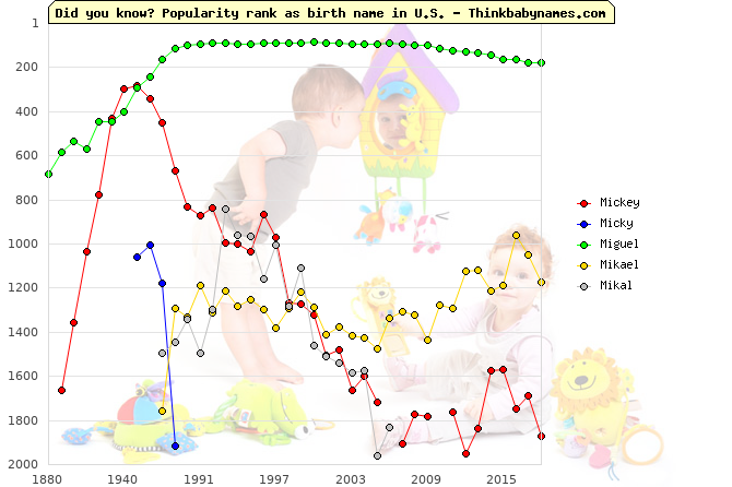 Top 2000 baby names ranking of Mickey, Micky, Miguel, Mikael, Mikal in U.S.