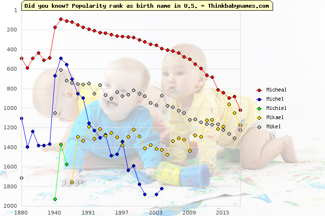 Top 2000 baby names ranking of Micheal, Michel, Michiel, Mikael, Mikel in U.S.