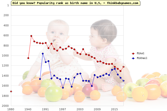 Top 2000 baby names ranking of Mikel, Mikhail in U.S.