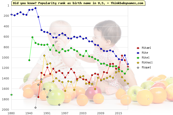 Top 2000 baby names ranking of Mikael, Mike, Mikel, Mikhail, Miquel in U.S.