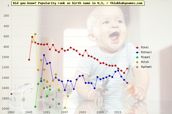 Top 2000 baby names ranking of Mikel, Mikhail, Miquel, Mitch, Mychael in U.S.