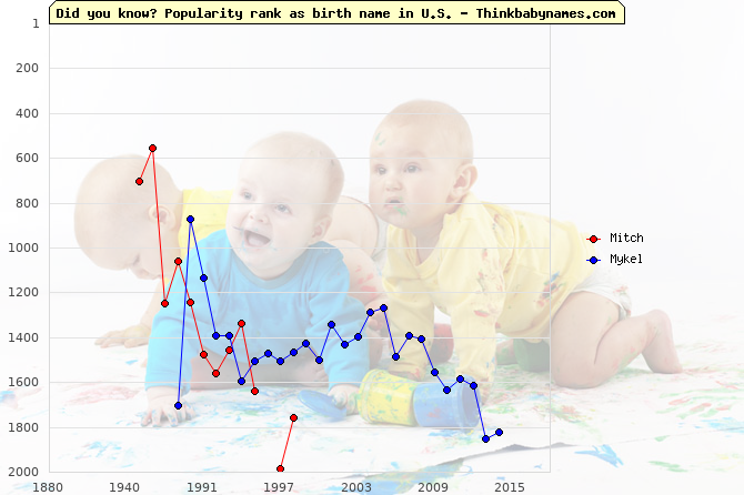 Top 1000 baby names ranking of Mitch, Mykel in U.S.
