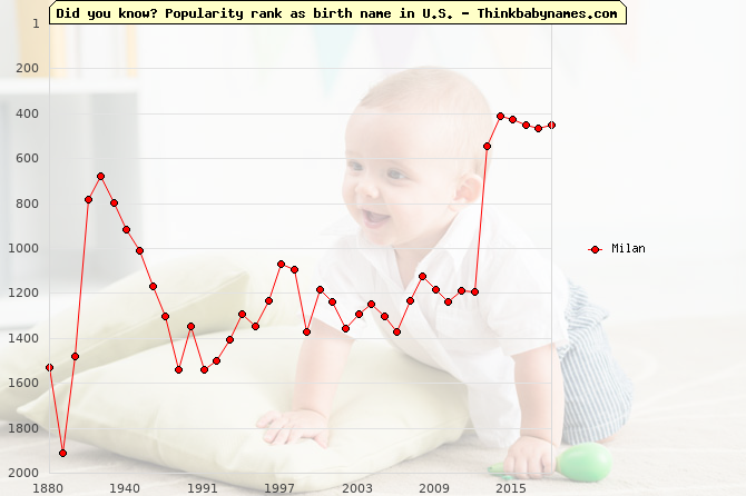 Top 2000 baby names ranking of Milan name in U.S.