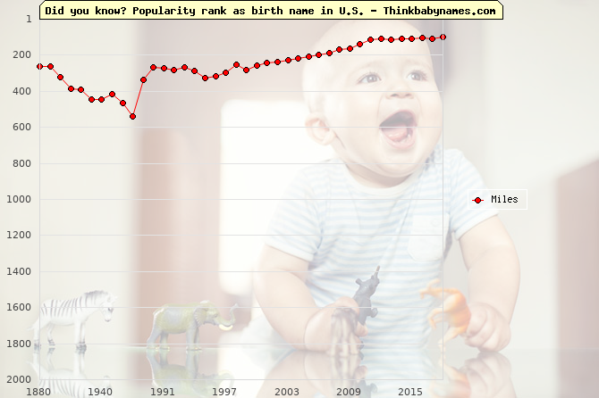 Top 2000 baby names ranking of Miles name in U.S.