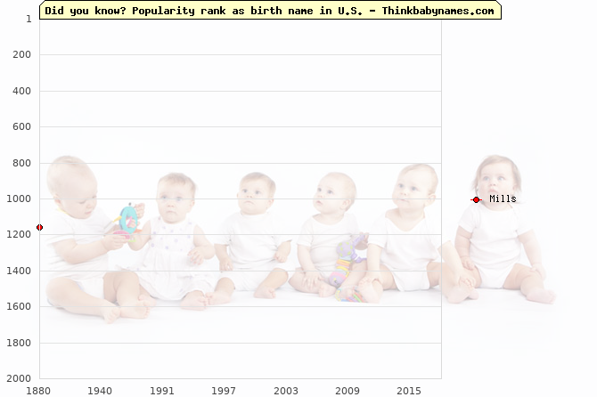 Top 2000 baby names ranking of Mills name in U.S.
