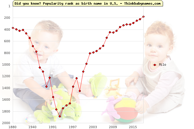 Top 2000 baby names ranking of Milo name in U.S.