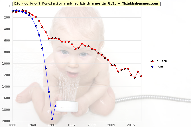 Top 2000 baby names ranking of Milton, Homer in U.S.