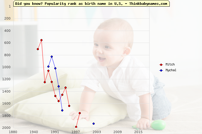 Top 2000 baby names ranking of Mitch, Mychal in U.S.