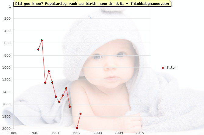 Top 2000 baby names ranking of Mitch name in U.S.